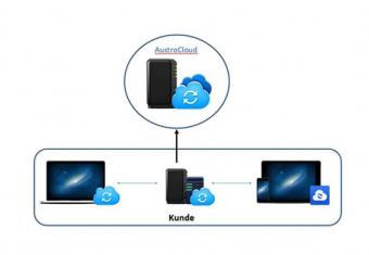 Synology CloudBackup